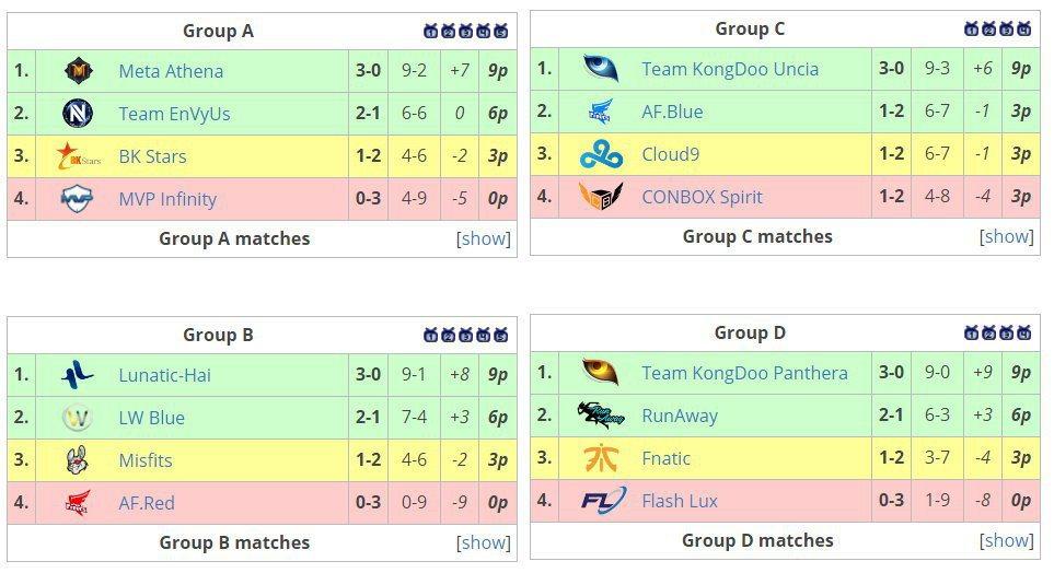 APEX第二季16強小組賽賽果。 圖/Liquidpedia賽事資訊頁面