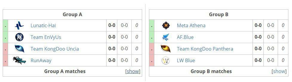 APEX第二季八強隊伍與分組狀況。 圖/Liquidpedia賽事資訊頁面