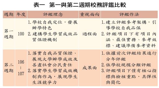 表一 第一與第二週期校務評鑑比較
