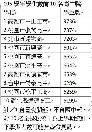 教育部統計,有10所私立高中職學生數逾6千人。製表/張錦弘