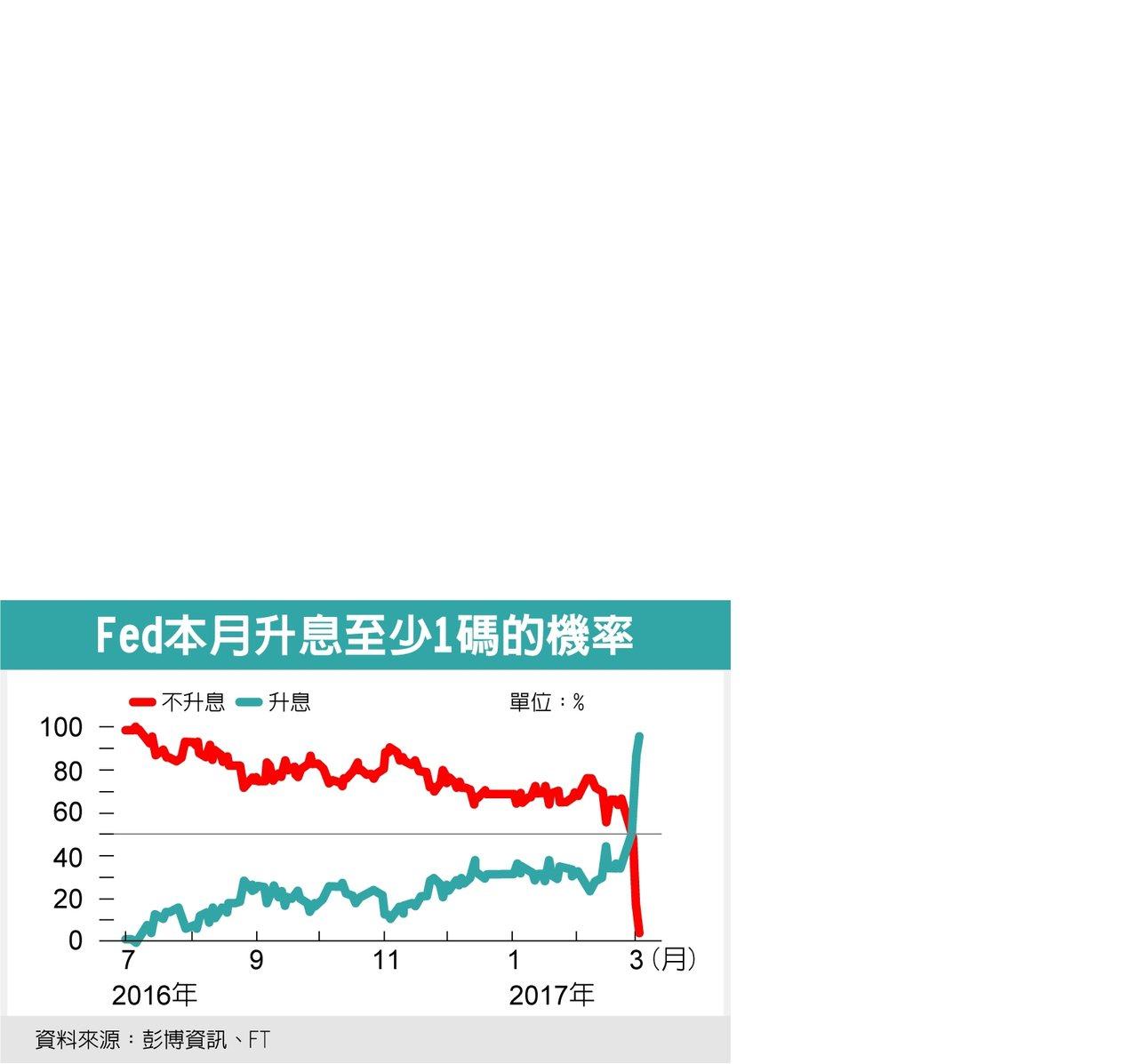 Fed本月升息至少1碼的機率 資料來源:彭博資訊、FT