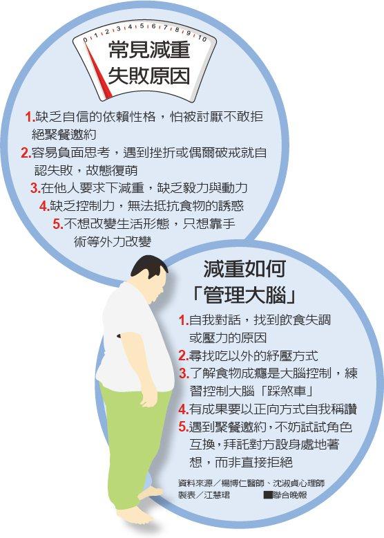 常見減重失敗原因、減重如何「管理大腦」資料來源/楊博仁醫師、沈淑貞心理師 製...