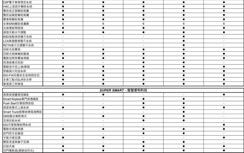 SUPER ELANTRA規格表2。 圖/南陽實業提供