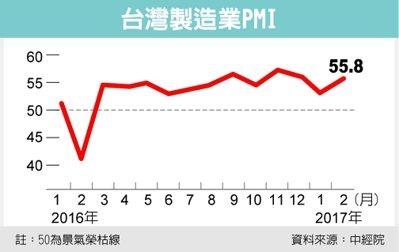台灣製造業PMI 資料來源:中經院