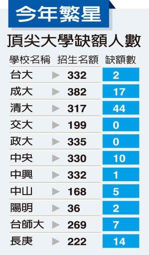 今年繁星頂大缺額人數 資料來源/大學甄選入學委員會 製表/洪欣慈