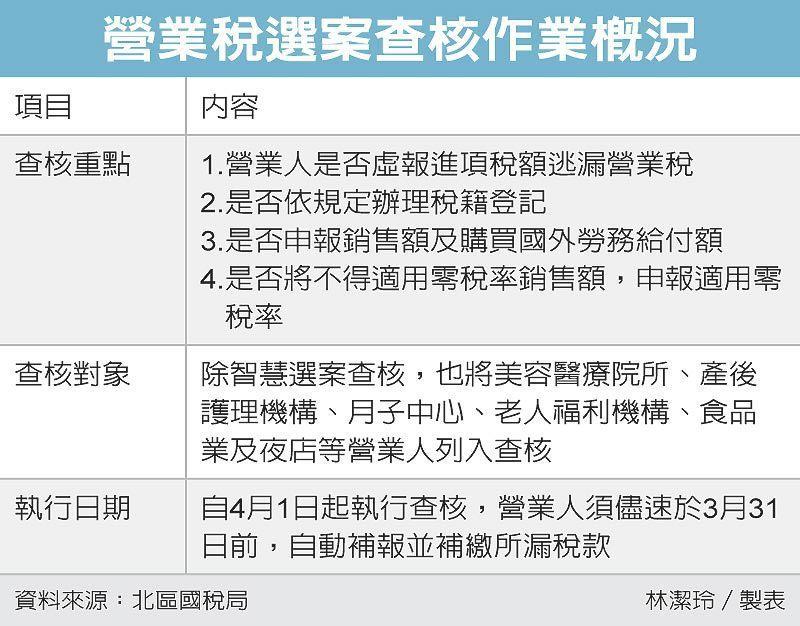 營業稅選案查核作業概況 圖/經濟日報提供
