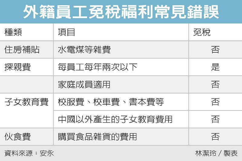 外籍員工免稅福利常見錯誤 圖/經濟日報提供