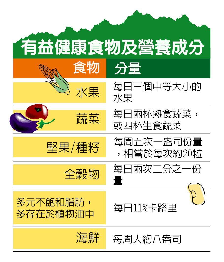 飲食結構列表 李甄彥
