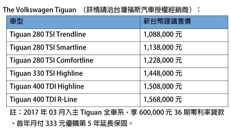 Tiguan系列價格表。 圖/台灣福斯提供