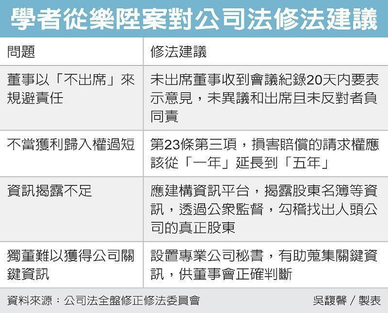學者從樂陞案對公司法修法建議 圖/經濟日報提供