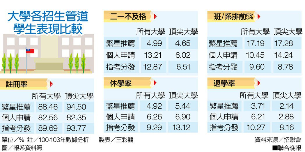 大學各招生管道學生表現比較 資料來源/招聯會圖/報系資料照製表/王彩...