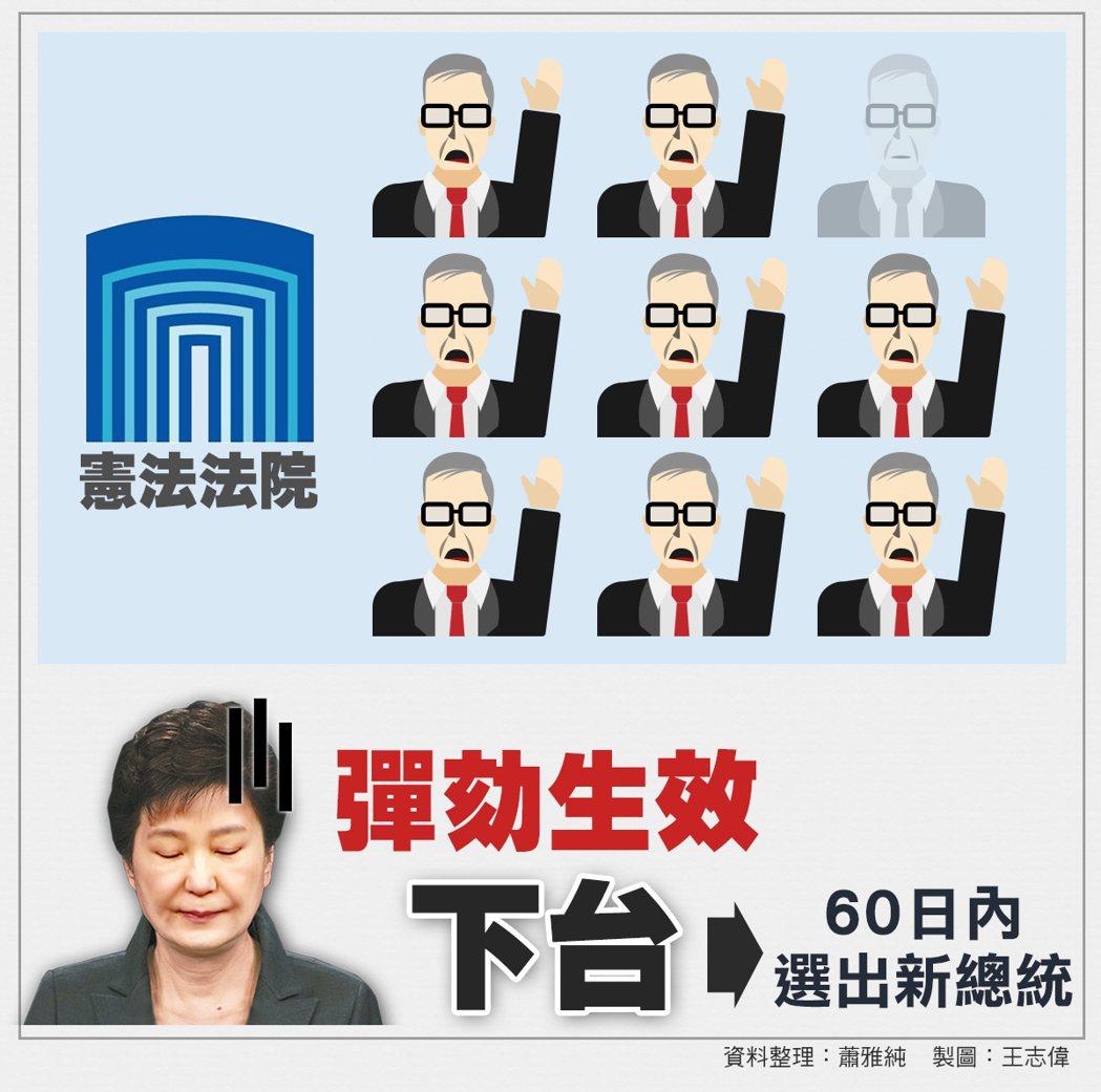 8名法官全數同意,南韓總統朴槿惠彈劾生效。