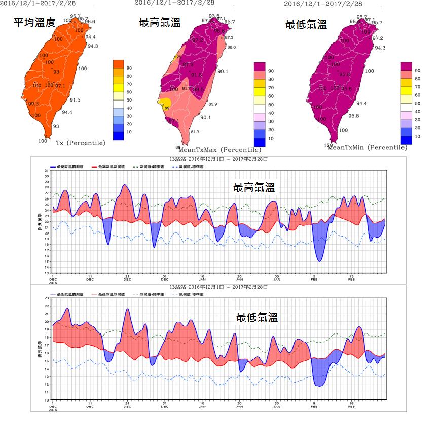 今年台灣冬季溫度突破歷史新高。圖/取自「報氣候-中央氣象局」臉書