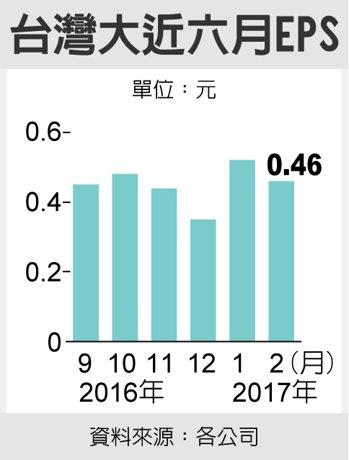 台灣大近六月EPS 圖/經濟日報提供