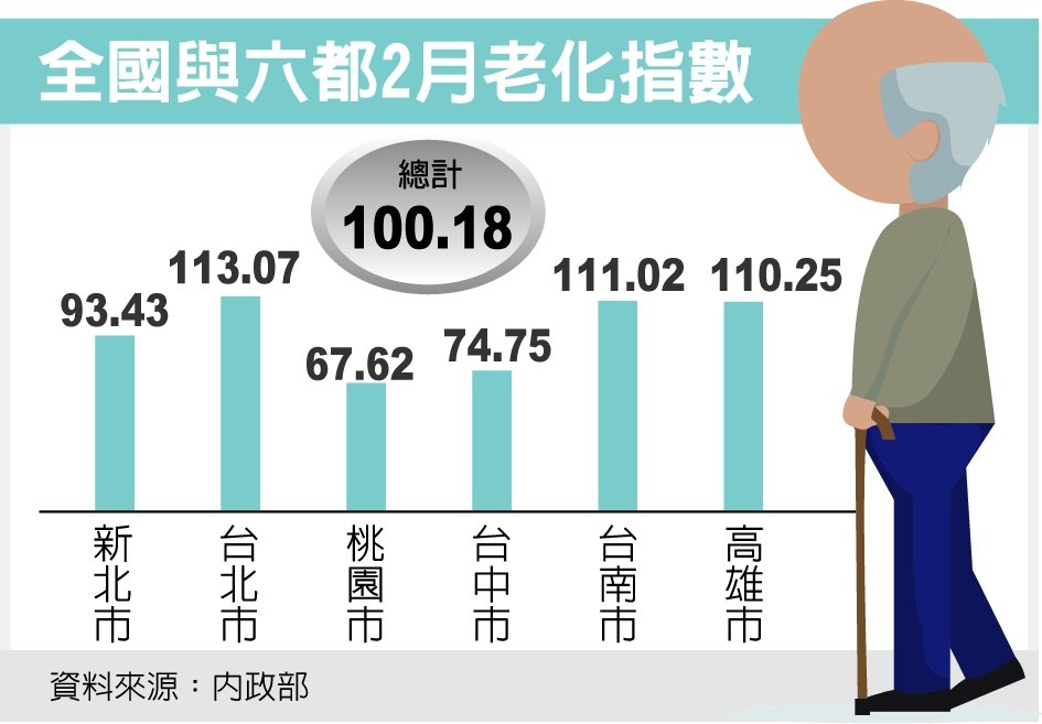 全國與六都2月老化指數 圖/經濟日報提供