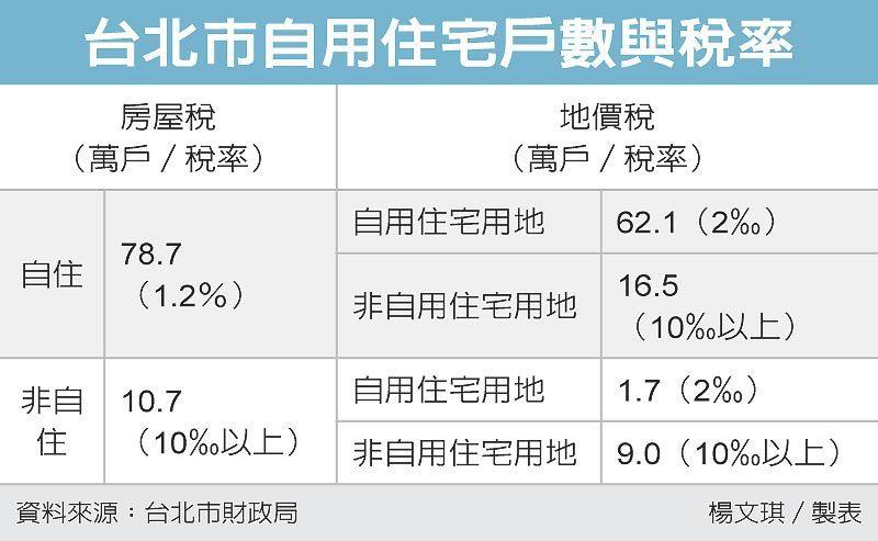 台北市自用住宅戶數與稅率 圖/經濟日報提供