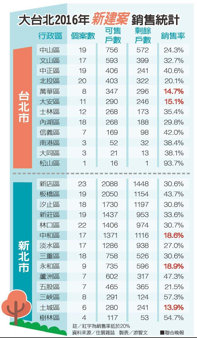 大台北2016年新建案銷售統計、資料來源/住展雜誌。 聯合晚報提供