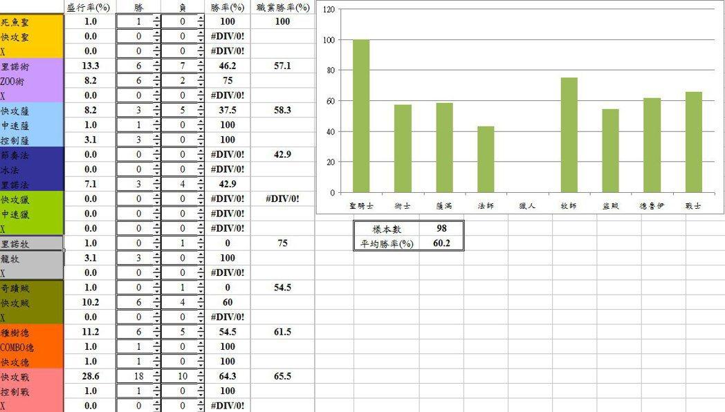 HKA.Dennis芬傑海魚戰相關數據統計。 圖/作者提供