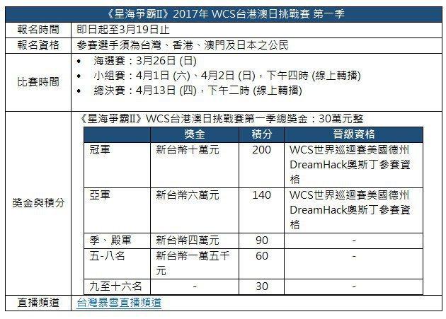 《星海爭霸II》2017年 WCS台港澳日挑戰賽 第一季。 圖/暴雪提供