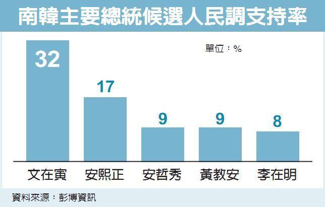 南韓主要總統候選人民調支持率 資料來源:彭博資訊