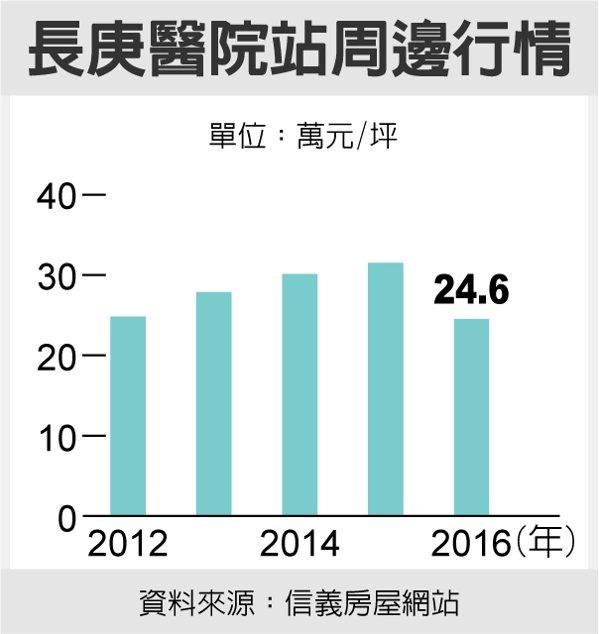 長庚醫院站周邊行情 資料來源:信義房屋網站