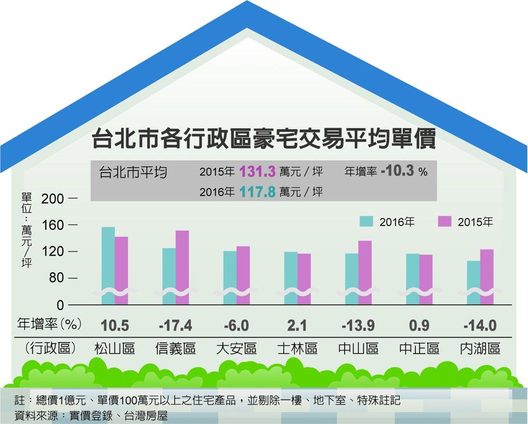 台北市各行政區豪宅交易平均單價 資料來源:實價登錄、台灣房屋