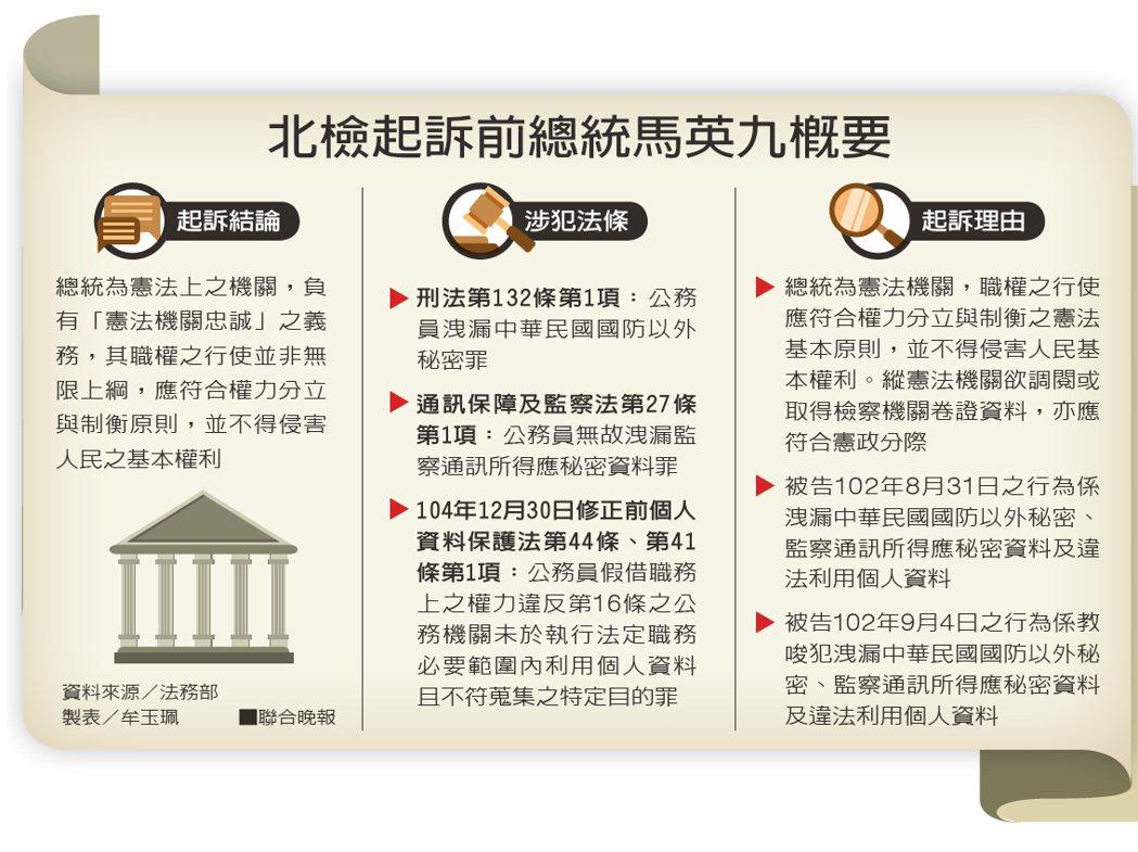 北檢起訴前總統馬英九概要。 製表/牟玉珮、資料來源/法務部