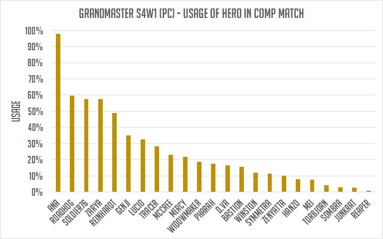 宗師階級英雄使用率。 圖/OmnicMeta