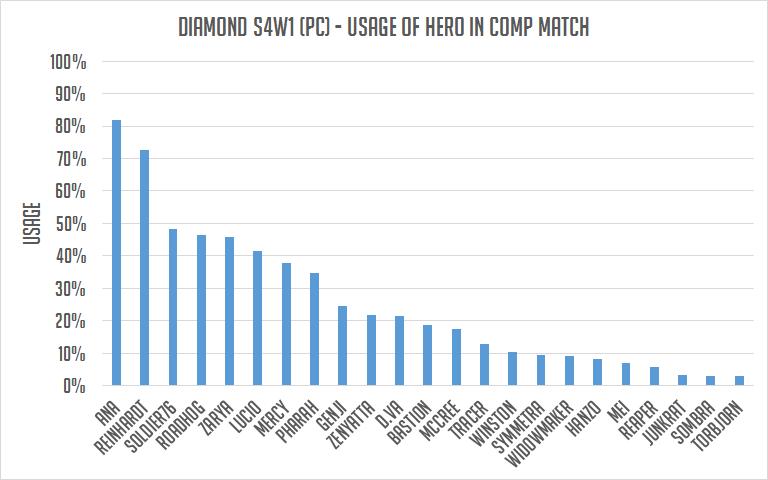 鑽石階級英雄使用率。 圖/OmnicMeta