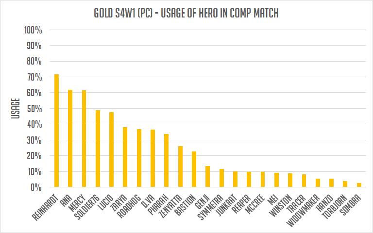 黃金階級英雄使用率。 圖/OmnicMeta