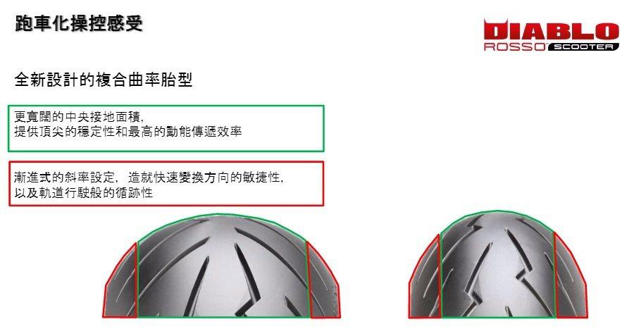 Diablo Rosso Scooter的設計上更偏向運動性能。 PIRELLI倍耐力提供