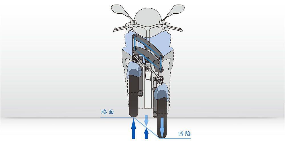 前兩輪各配置獨立懸吊避震器,能有效克服地面段差衝擊。 YAMAHA提供