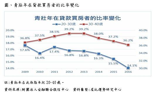 圖表:青壯年貸款購屋比率變化。資料來源/財團法人金融聯合徵信中心、屋比趨勢研究中...