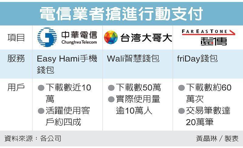 電信業者搶進行動支付 圖/經濟日報提供