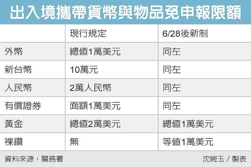 出入境攜帶貨幣與物品免申報限額 圖/經濟日報提供