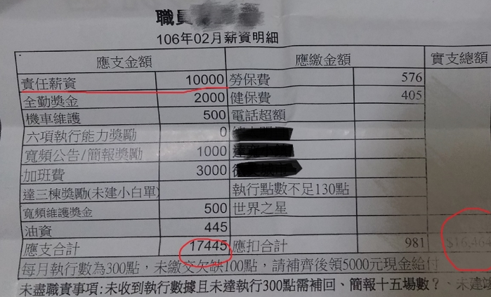 網友貼文指出,弟弟在台中某網路寬頻公司當業務兼工程維護,而月薪竟然只有22K不到...