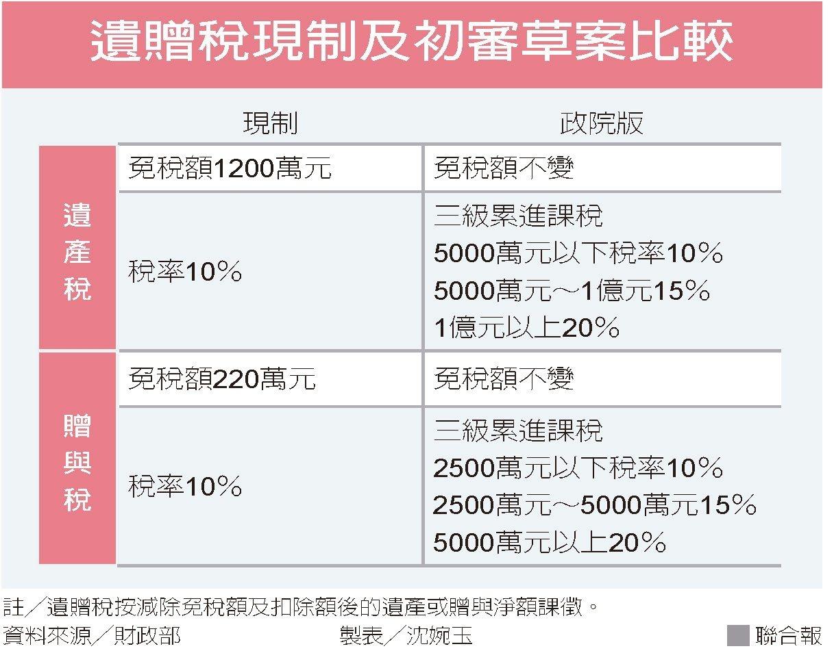 遺贈稅現制及初審草案比較 圖/聯合報提供