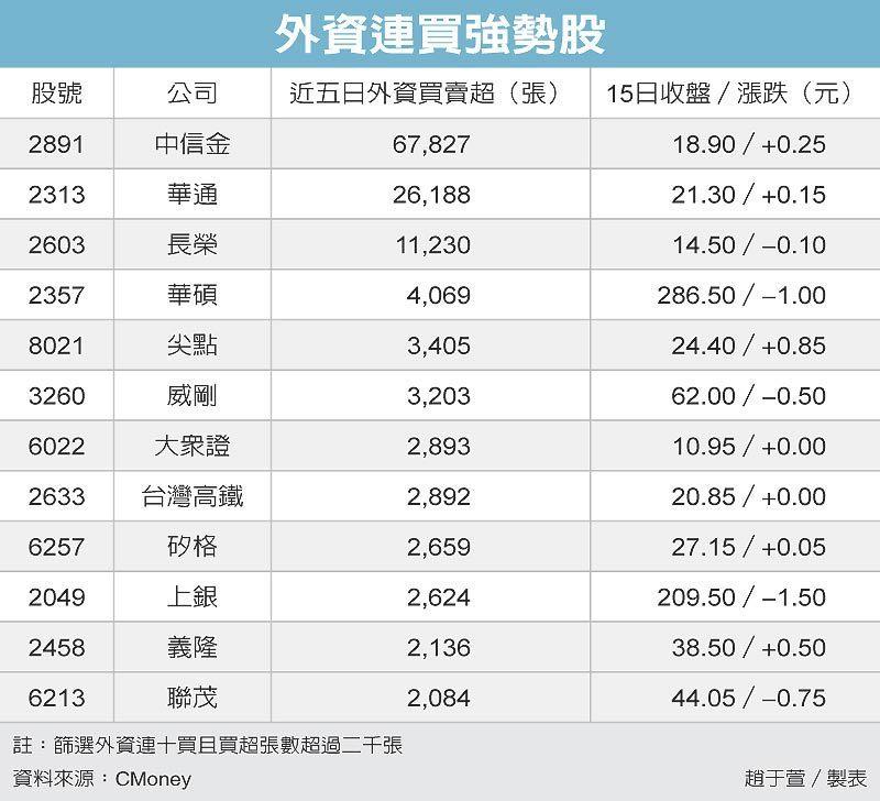外資連買強勢股 圖/經濟日報提供
