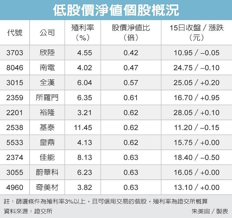 低股價淨值個股概況 圖/經濟日報提供