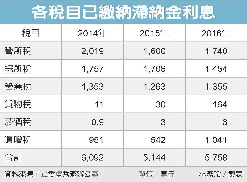 各稅目已繳納滯納金利息 圖/經濟日報提供