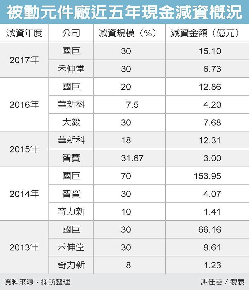 被動元件廠近五年現金減資概況 圖/經濟日報提供