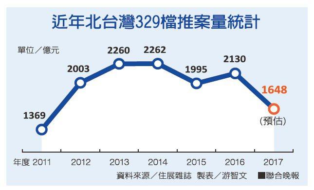 近年北台灣329檔推案量統計。 聯合晚報提供