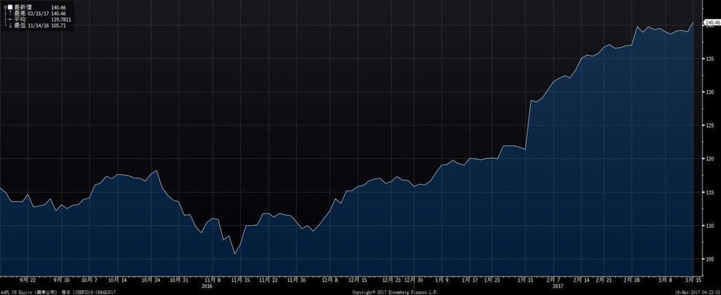 圖為蘋果公司(Apple)近半年股價走勢,該股15日收盤大漲1.06%,報140...