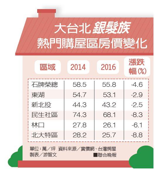 大台北銀髮族熱門購屋區房價變化。 聯合晚報提供