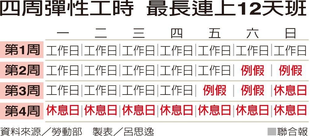 四週彈性工時 最長連上12天班  圖/聯合報提供  製表/呂思逸