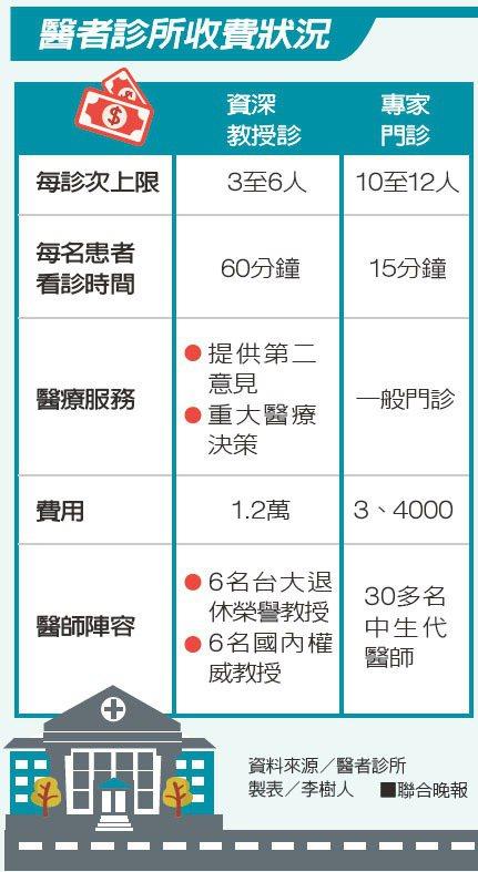 醫者診所收費狀況資料來源/醫者診所 製表/李樹人