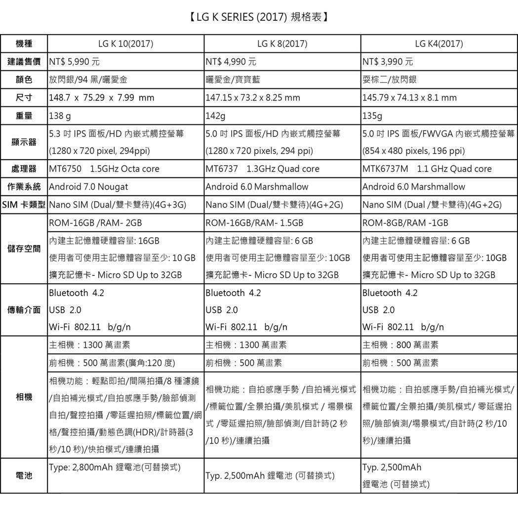 LG K SERIES規格表。圖/台灣LG電子提供