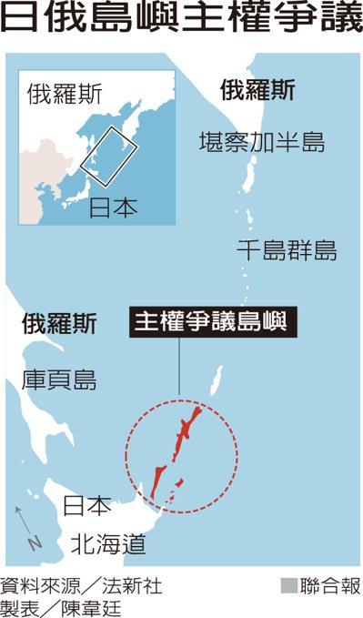 日俄島嶼主權爭議