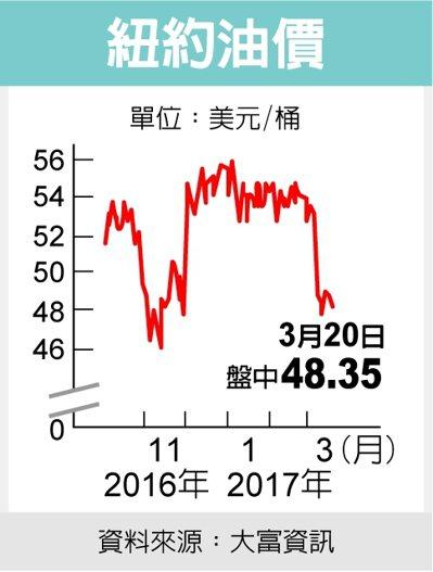 紐約油價 圖/經濟日報提供