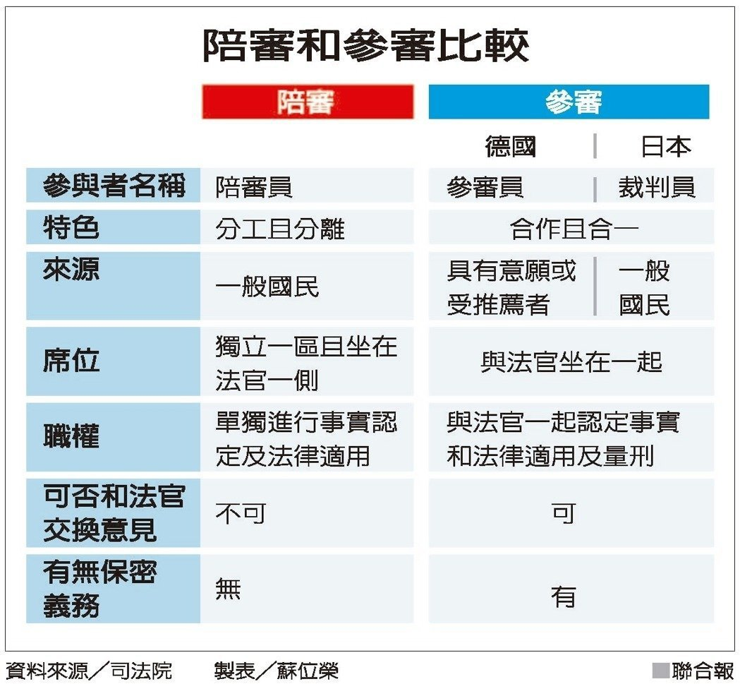 陪審和參審比較。資料來源/司法院 製表/蘇位榮